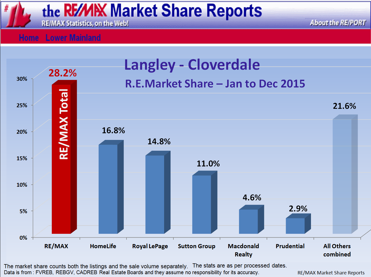 Remax Report ...If you cannot see this image   you need to click through the top link